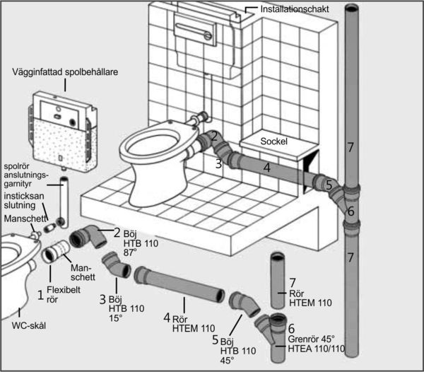 Montera avloppsrör toalett